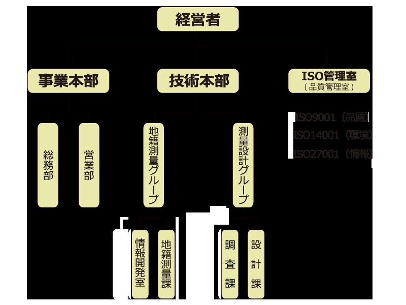 2017_組織図